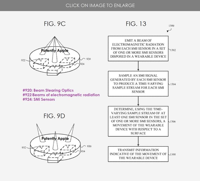 5 Ring patent  gestures