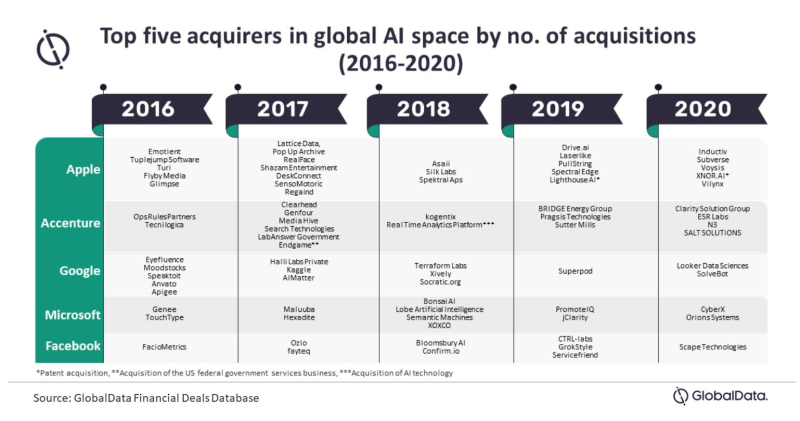 2 Global Data  Apple has acquired more AI companies than any other tech company