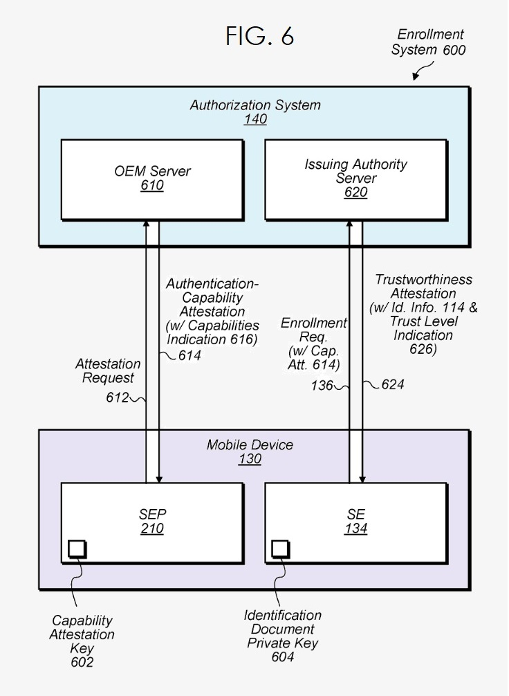 3 AUTHENTICATION SYSTEM FIG. 6