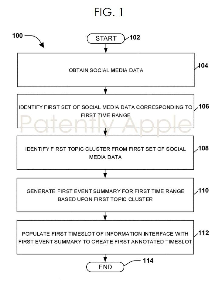 2 x msft social media patent fig. 1
