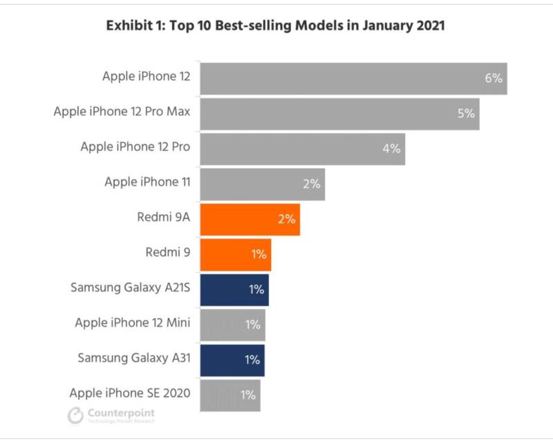 2 counterpoint chart - top smartphones sold in Jan 2021