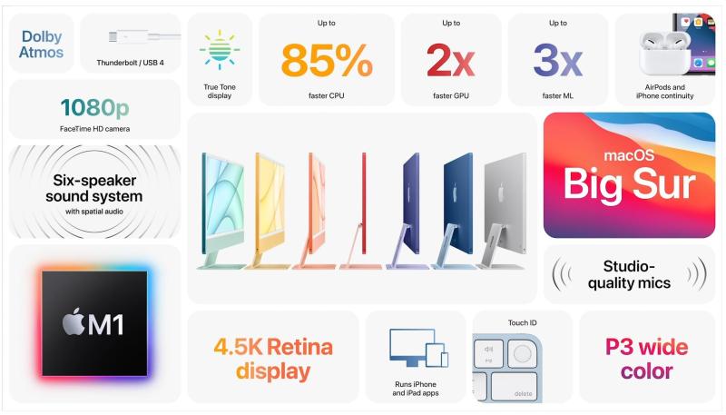 1 extra iMac 2021