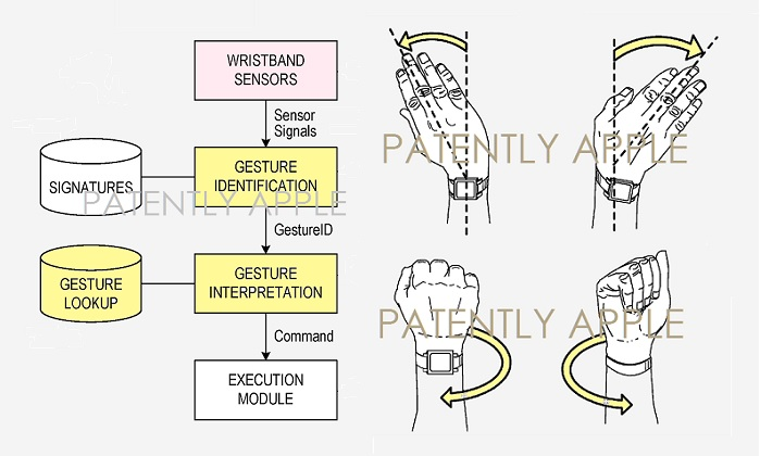 1 Cover Apple Watch gesturing system