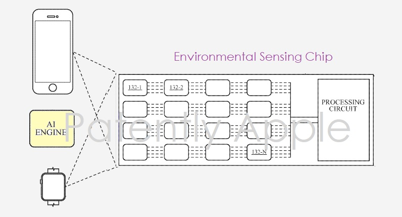 1 x Cover Apple environmental sensors using AI