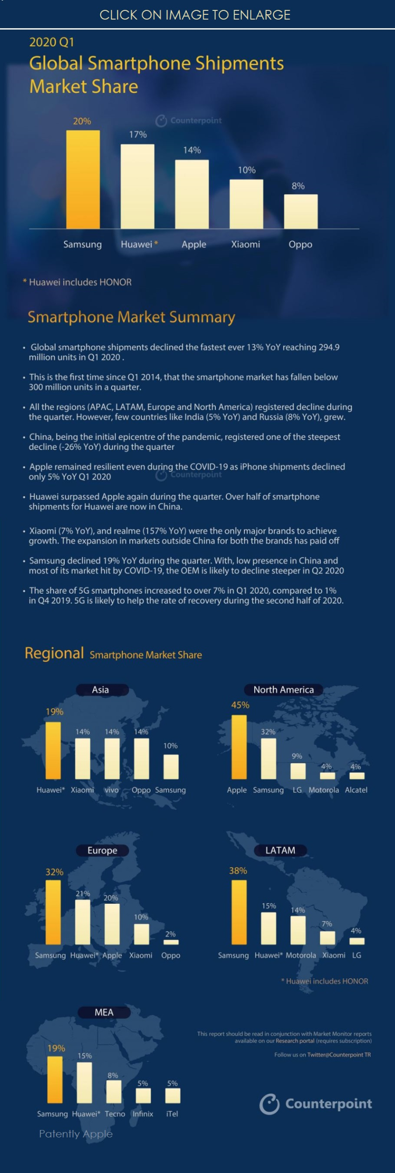 2 X infographic Q1 2020 smartphone stats in major markets at a glance