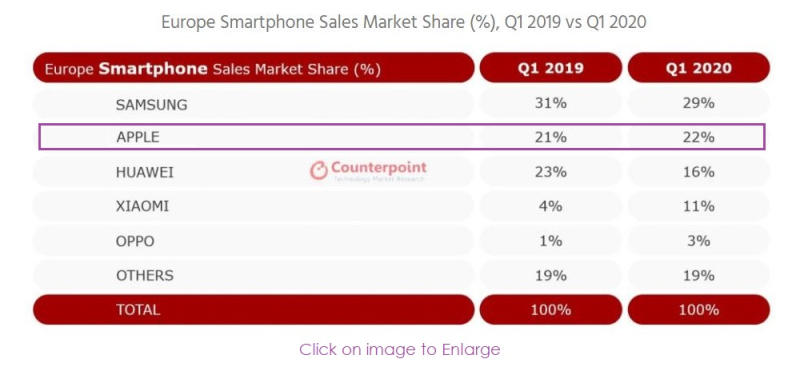 2 xfinal  counterpoint smartphone sales in Europe Q1 2020