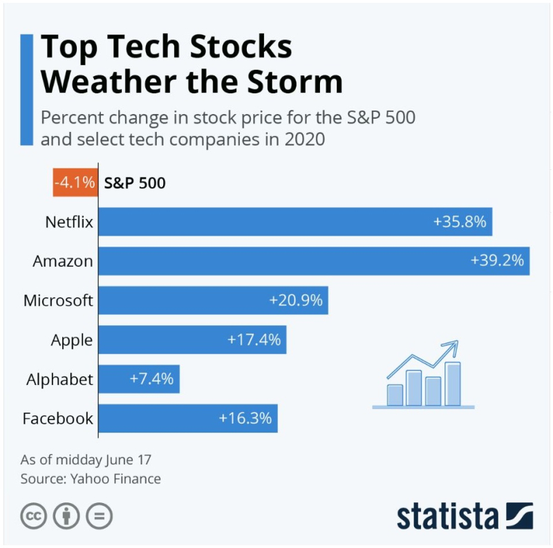 2 STATISTA CHART ON TOP TECH PERFORMERS AS OF JUNE 17 DURING COVID-19 PRESSURE