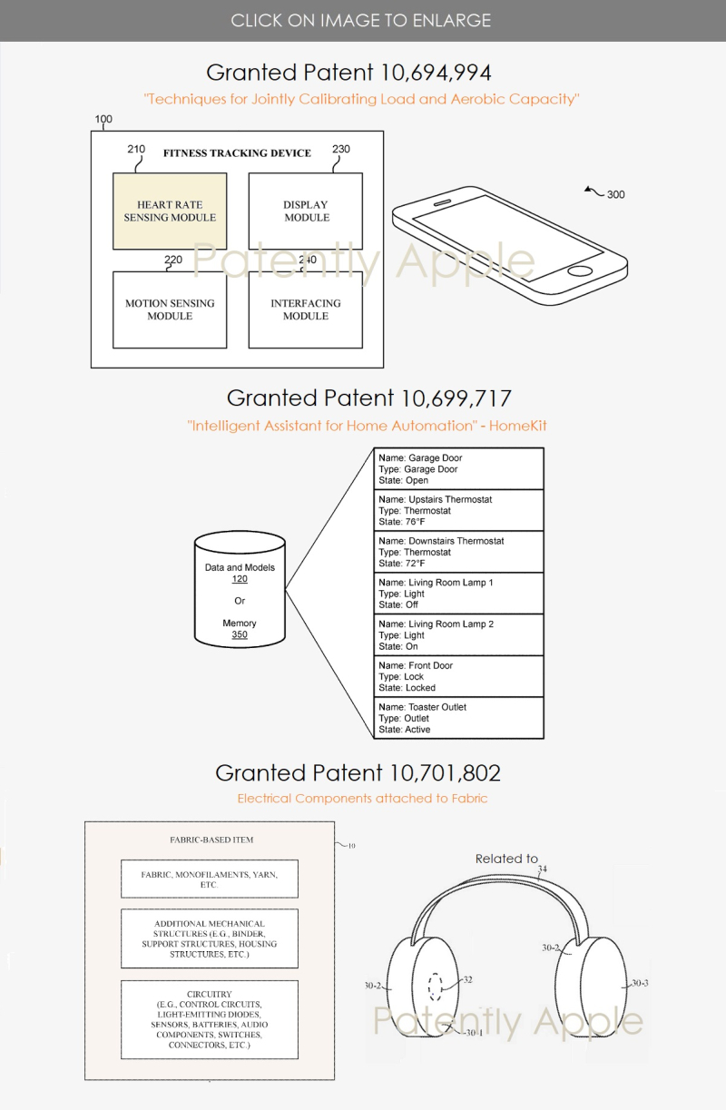 2 - 3 Apple Granted patents jun 30  2020 for health  Homekit  Smart Fabrics for devices