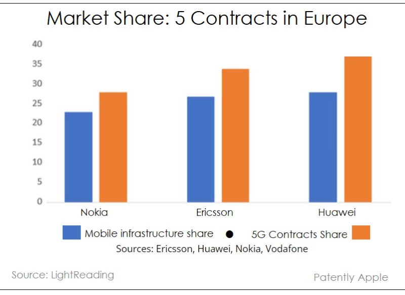 2 xchart 5G contracts market share