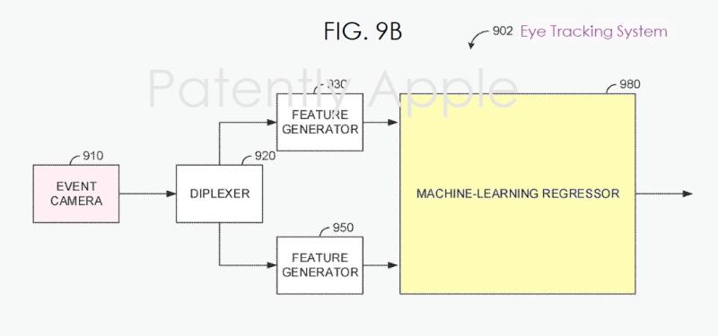 4 Machine Learning Regressor