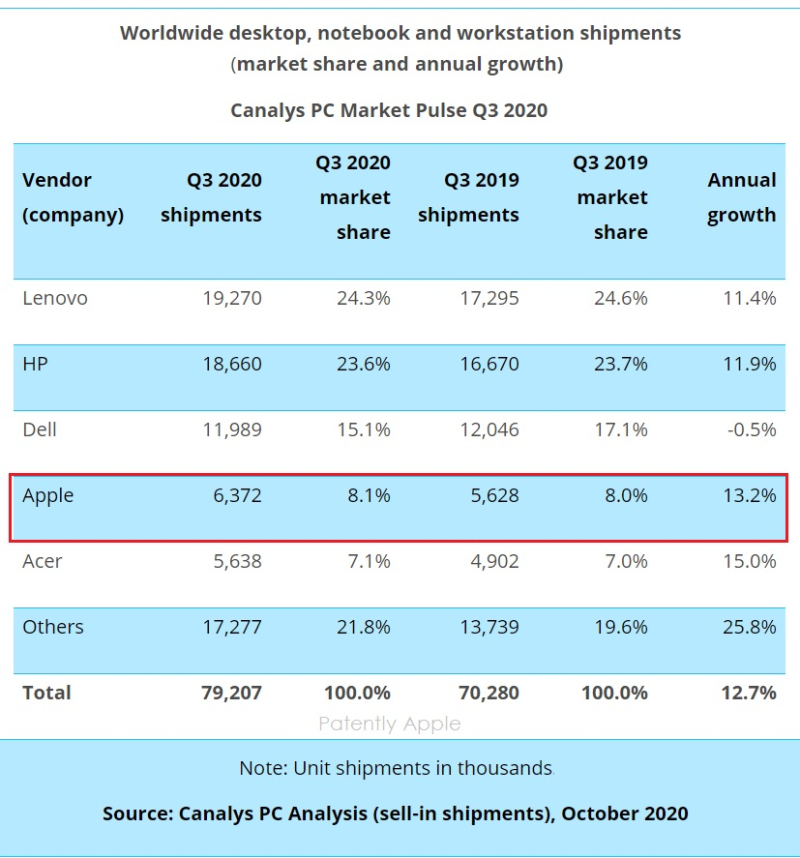 3 - Canalys - PC shipments 3rd quarter 2020 - October 2020