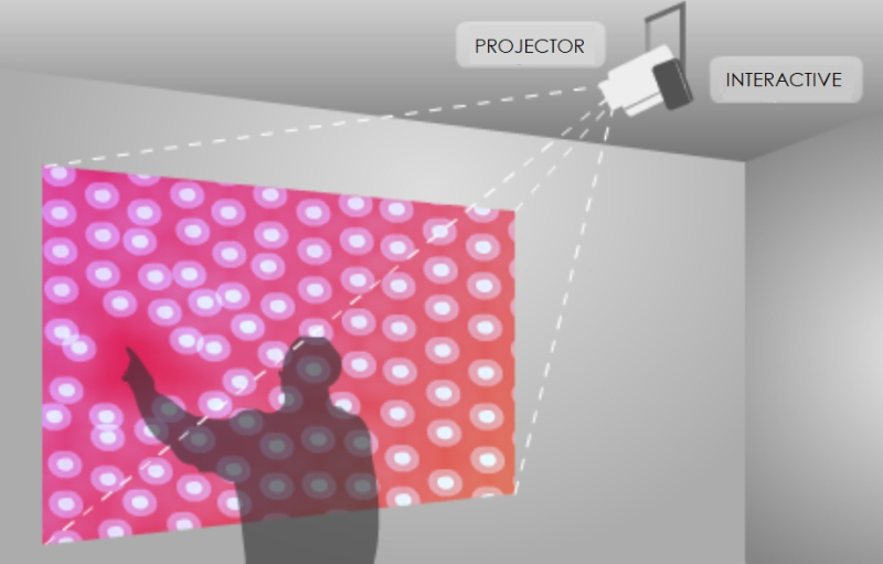 1 cover interative laser projection system