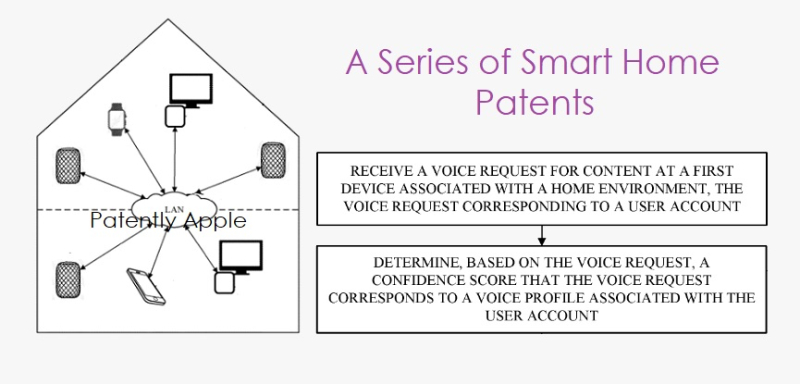 1 cover smart home series of 6 patents