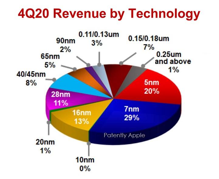 2 tsmc chart Q4 revenue breakdown