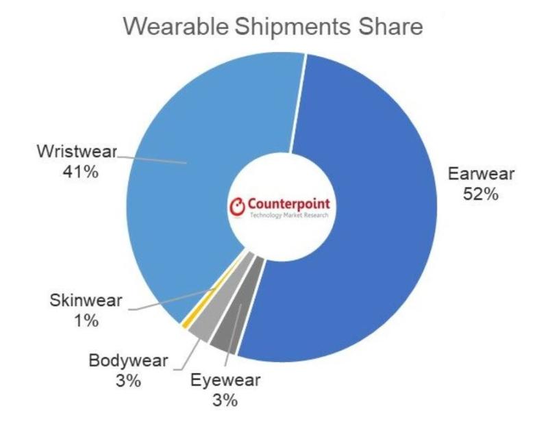 2 x wearable shipments