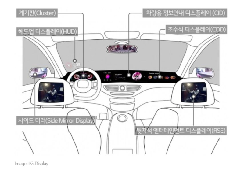 2 LG Displays for Automobiles