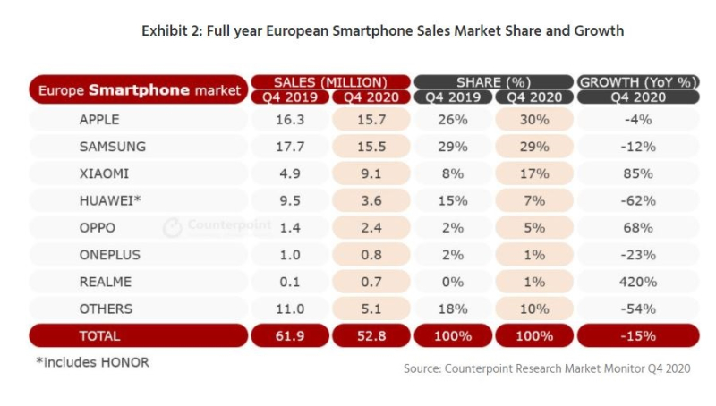 2 x  counterpoint smartphone sales in Europe  apple the winner again