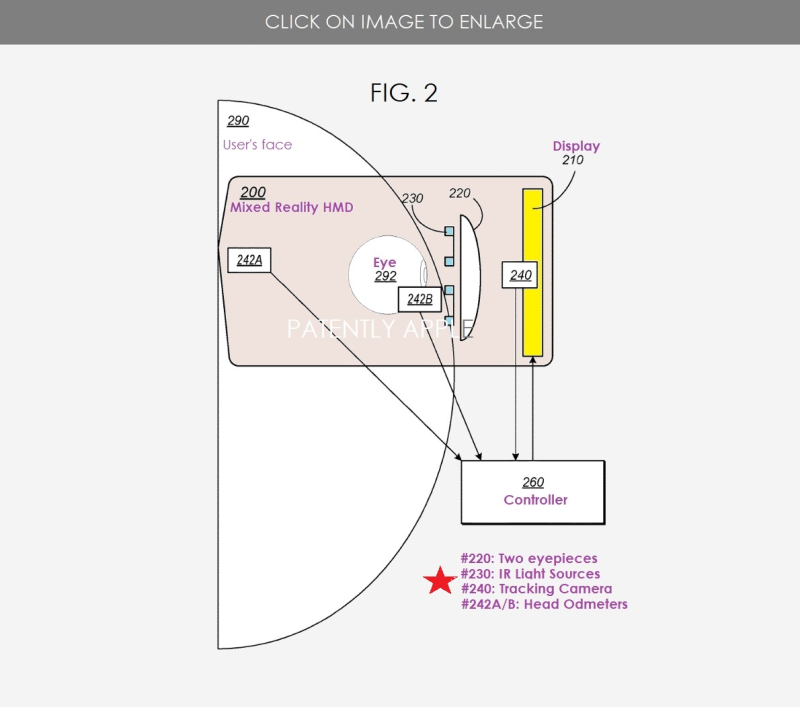 2 x APPLE HMD PATENT Eye Tracking Using Eye Odometers RELATED FIGS