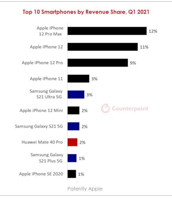 2 x - top 10 smartphones by revenue Q1 2021