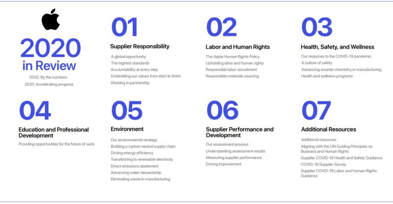 2 x Apple 2020 supply chain report