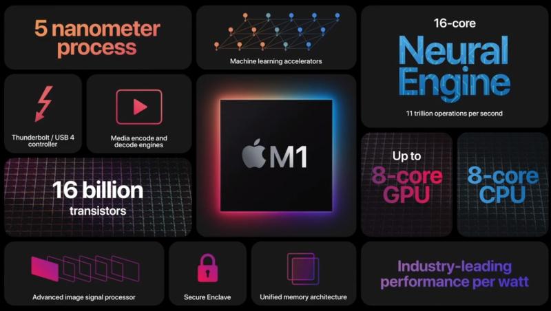 2 MI processors for new MacBooks Q4 2021