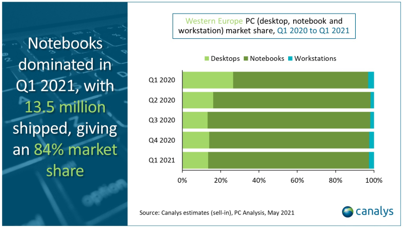 4 notebooks dominate pc sector