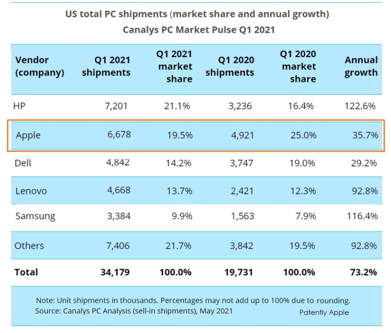 3 x PC Chart Canalys