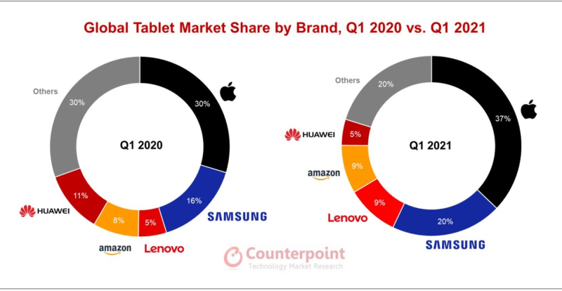 2 iPad stats Q1 20220