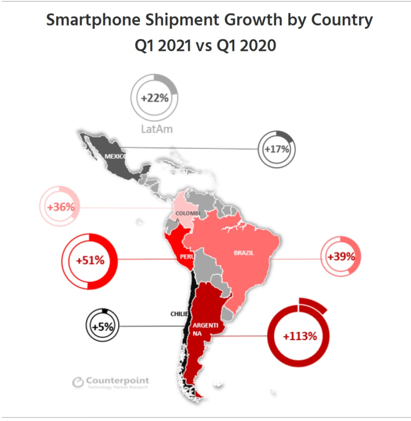 3 OVERVIEW OF LATAM SMARTPHONE MARKET GROWTH IN Q121