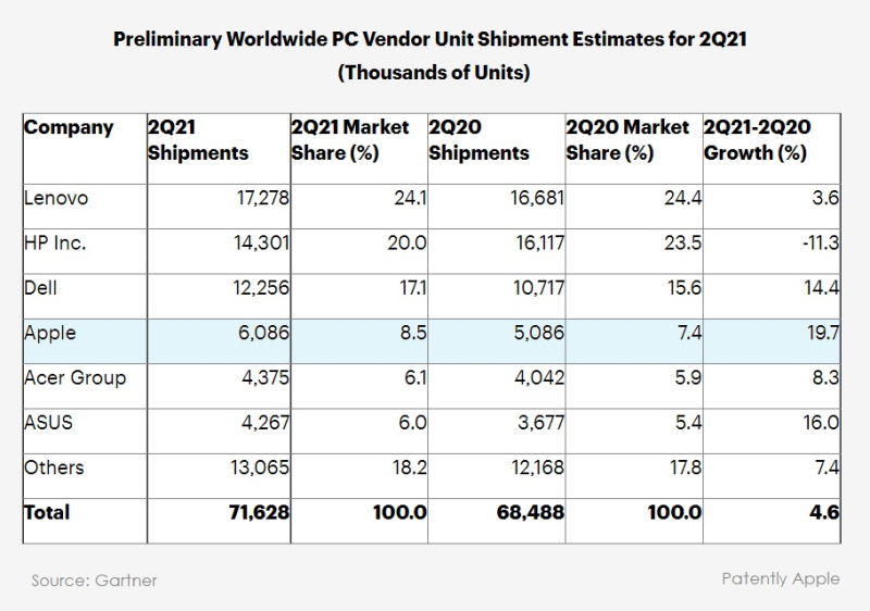 3 Global PC stats Q2-21