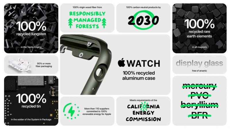 3 overview of Apple Watch 7