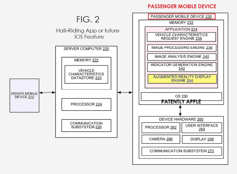 2 Ride-Hailing AR feature  app system overview