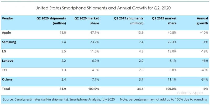 2 x Canalys US smartphone market share Q2-20