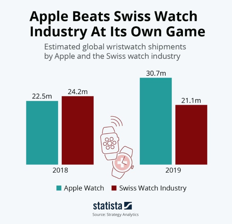 2 x Apple Watch vs Swiss industry