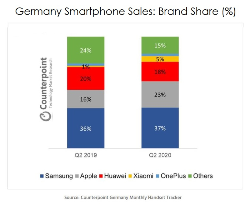 2 X chart  Germany smartphone market by brand