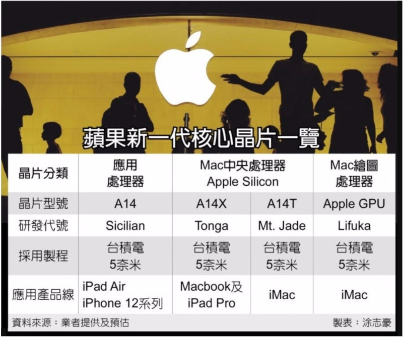 2 Apple Silicon
