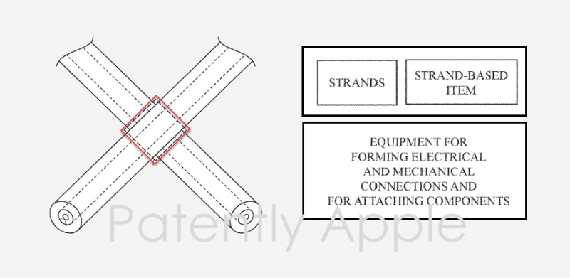 1 X Cover  Apple smart fabrics patent granted