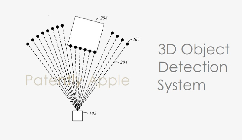 1 Cover - Project Titan - 3D Object Detection System patent report dec 22  2020
