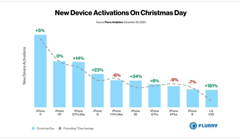 2 x Flurry data activations  Apple rules