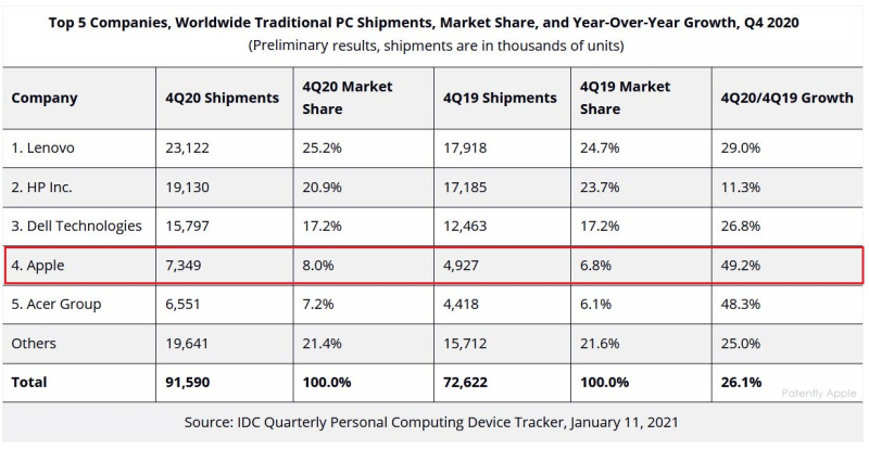 2 X2 - -  PC shipments Q4 2020 - apple #1 in growth