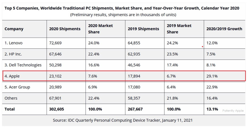 3 XX2 - -  PC shipments full 2020 - apple #1 in growth