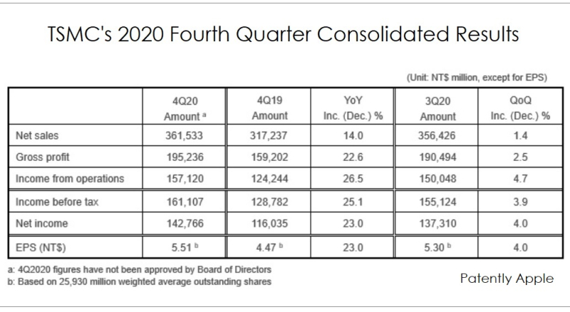 4 overview TSMC consolidated results q4 2020