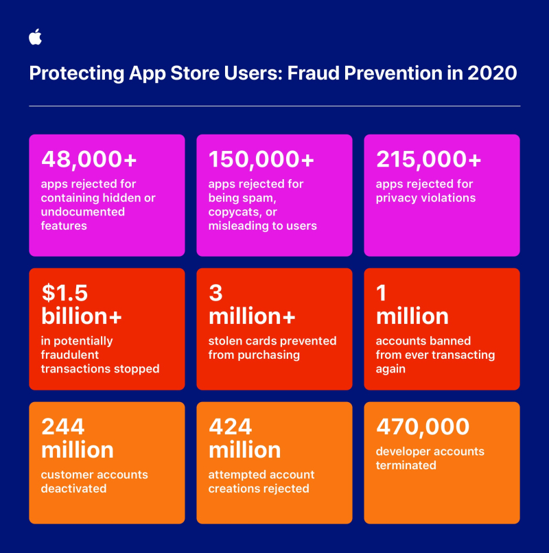 2 Apple_around-the-clock-global-effort-to-keep-App-Store-users-safe_infographic