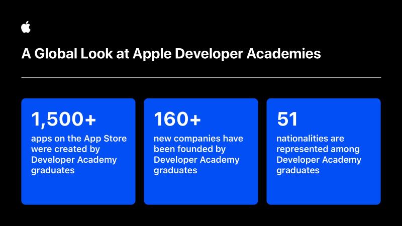 2 apple_wwdc-app-developer-academy_global-statS
