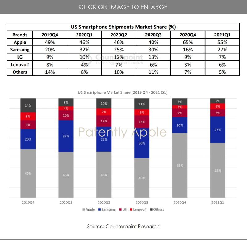 4 US Smartphone Stats Q1 2021