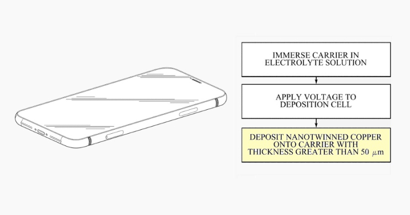 1 x Cover - idevices using nanotwin coppper components