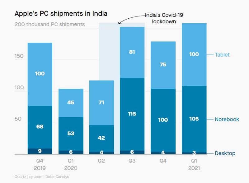 2 Apple device stats Q1 2021 India
