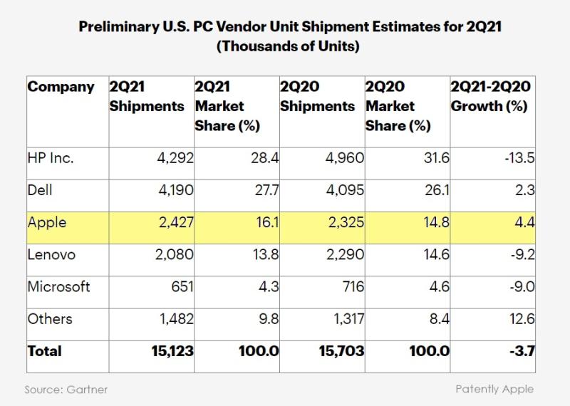 2. Gartner USA Stats for PCs Q2-21
