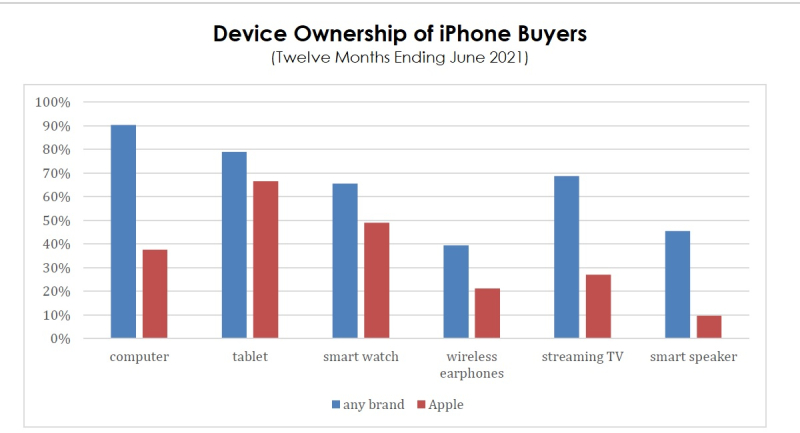 2 apple device ownership chart