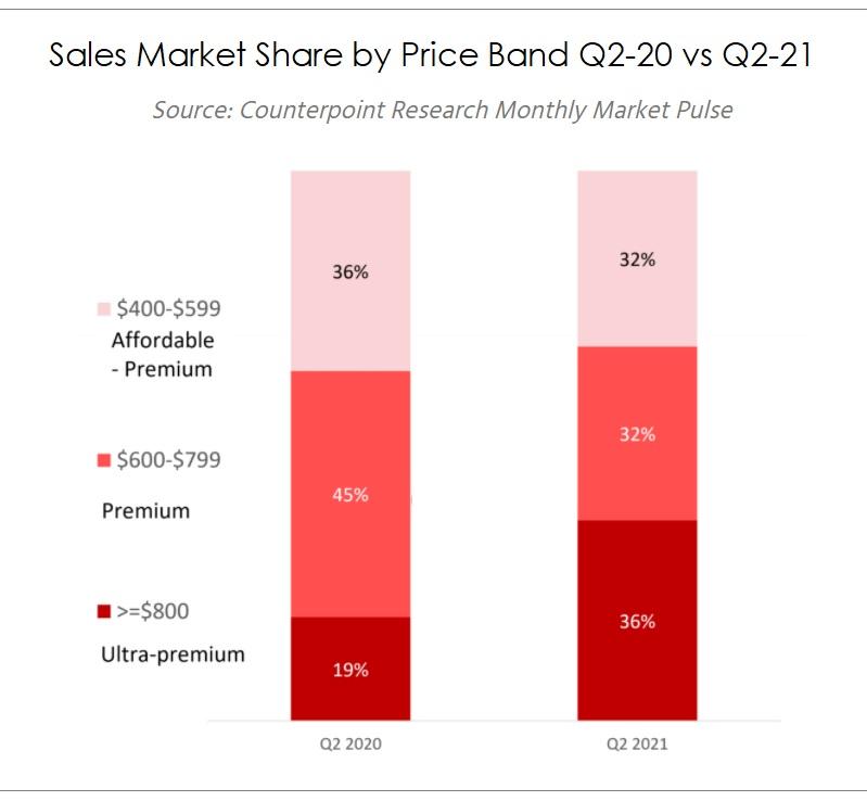 4 - Q2 20 v 21 - Three premium smartphone segments  chart